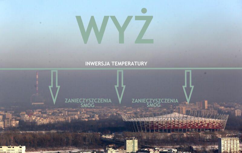 Wyż sprzyja powstawaniu smogu