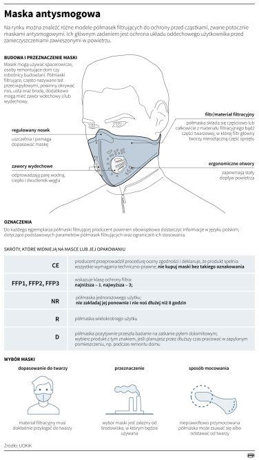 Maska antysmogowa (Maria Samczuk/PAP)