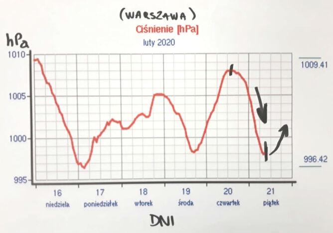 Ciśnienie w Warszawie od 16 lutego (tvnmeteo.pl/meteo.waw.pl)
